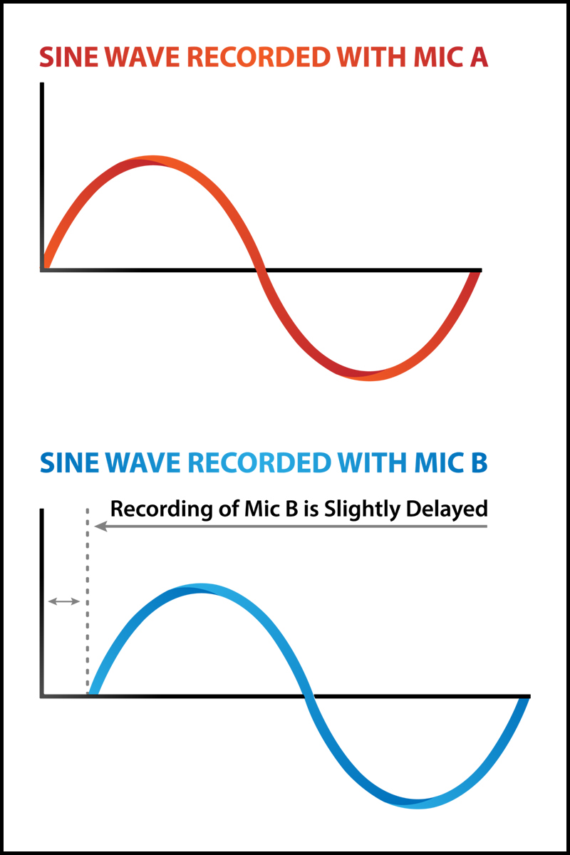 Sine waves A and B
